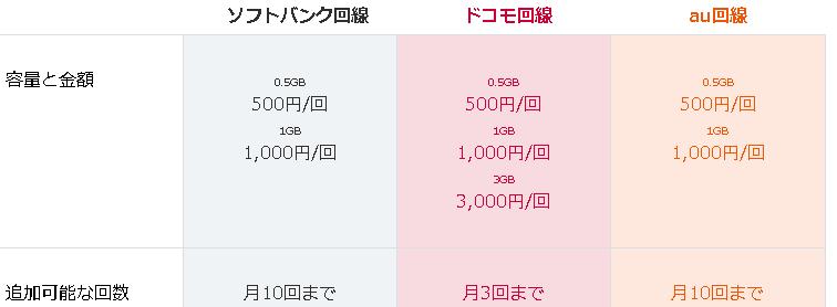 LINEモバイルのデータ容量の追加購入