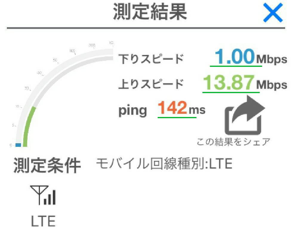 lineモバイルの通信スピード