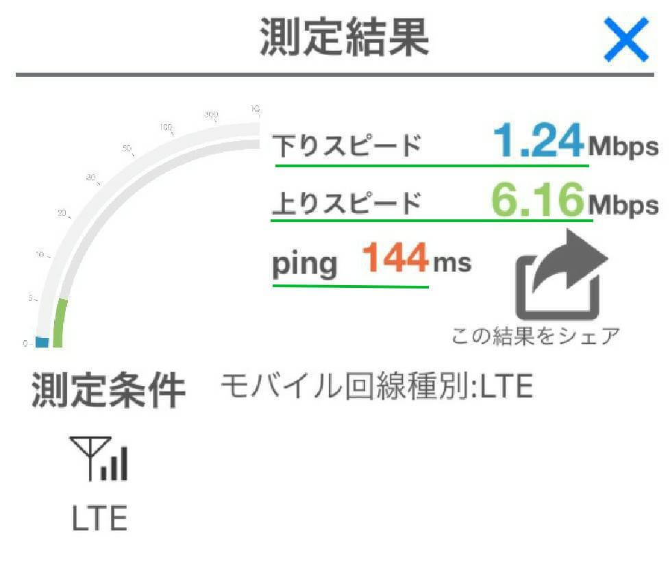 LINEモバイル通信速度測定結果