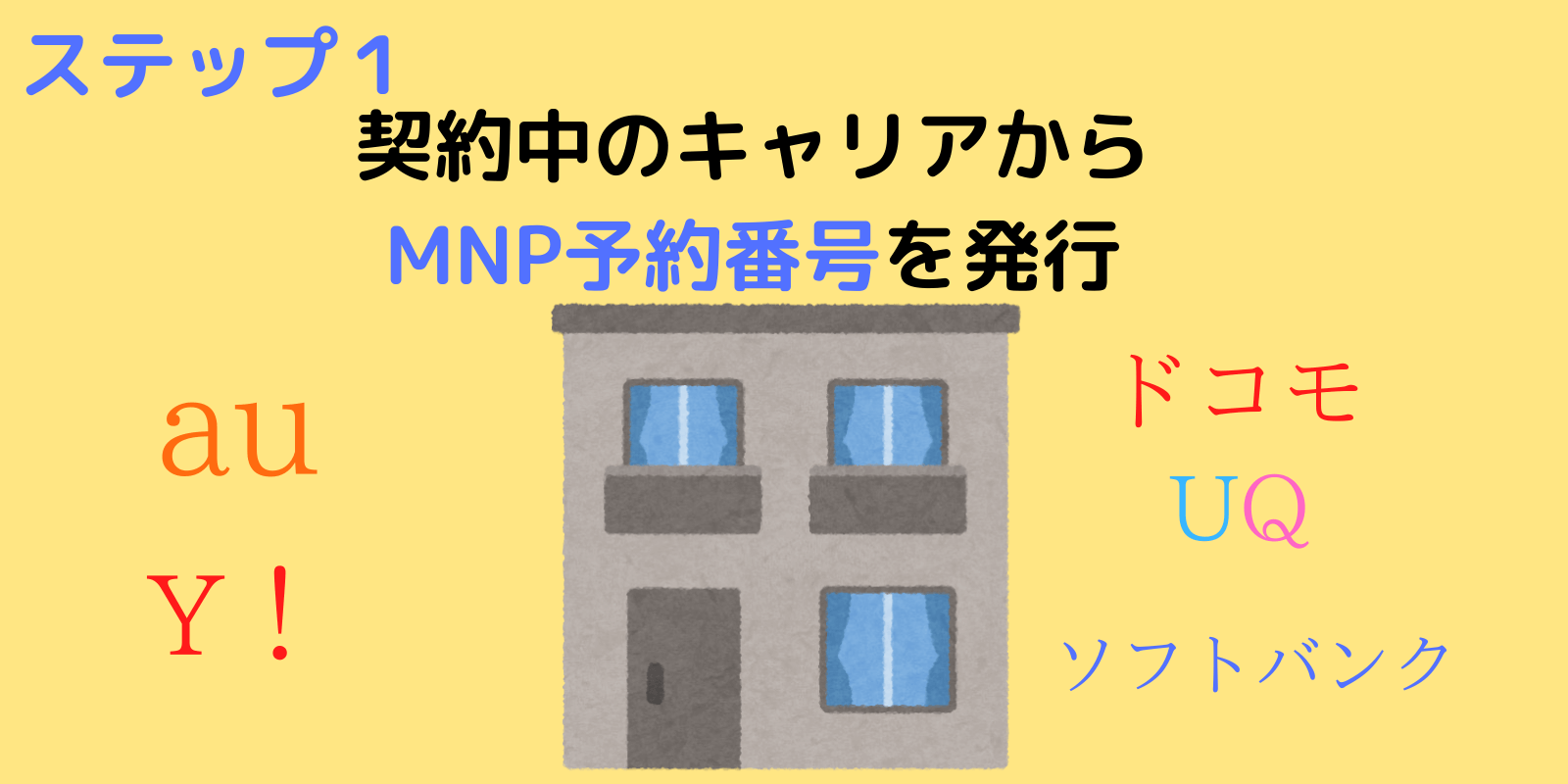 契約中のキャリアからMNP予約番号を発行