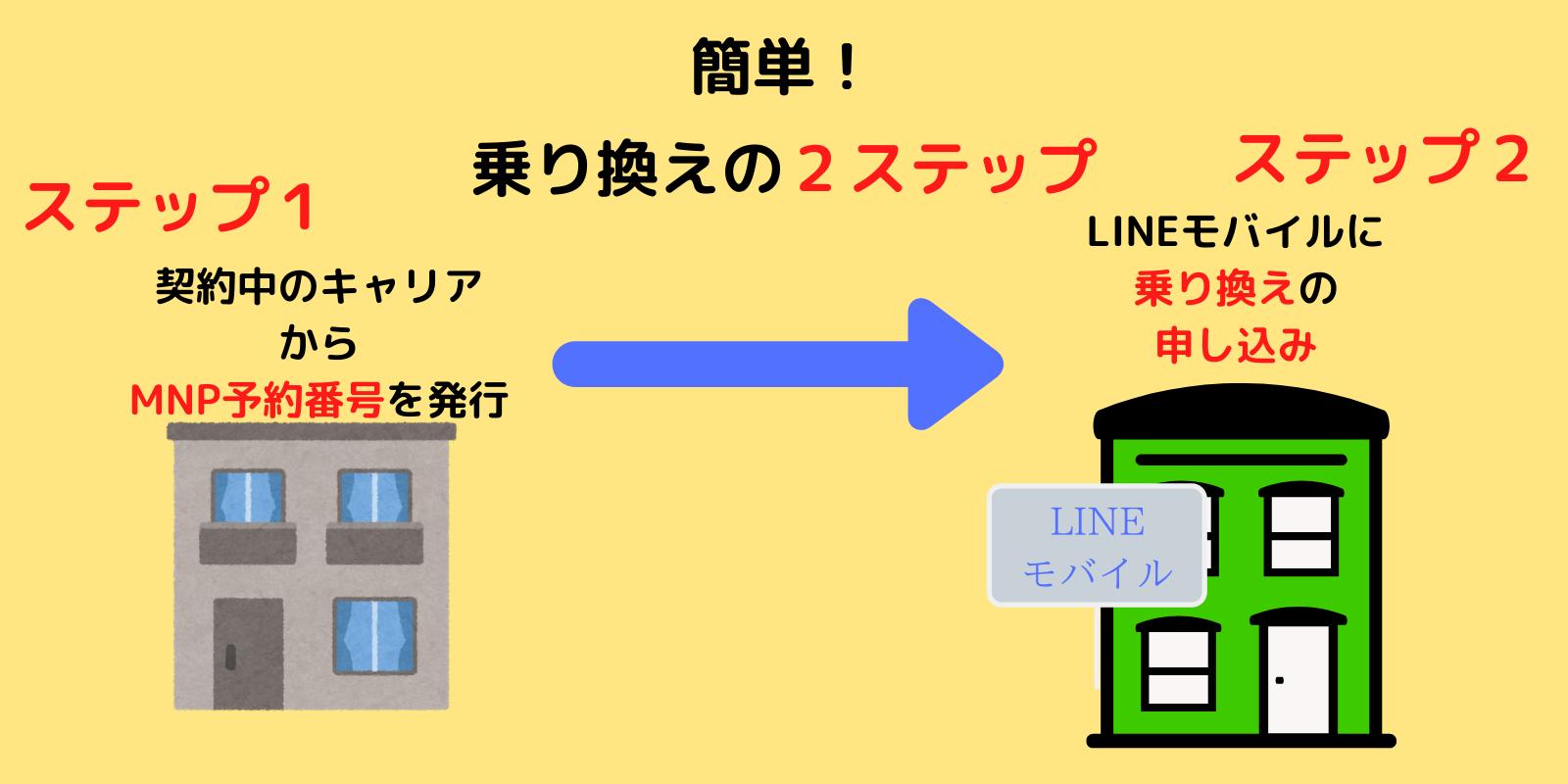 LINEモバイルに乗り換える方法