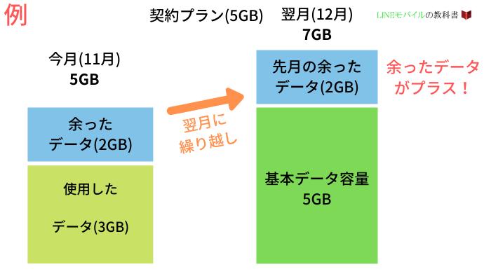 LINEモバイルのデータ繰り越し機能