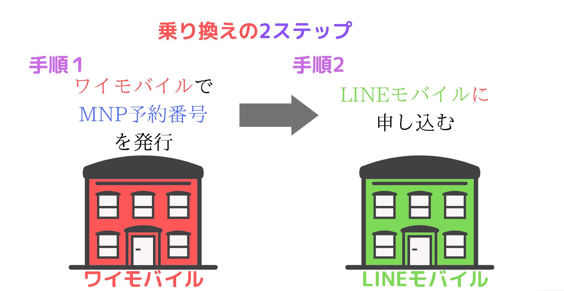 ワイモバイルからLINEモバイルへ乗り換える方法