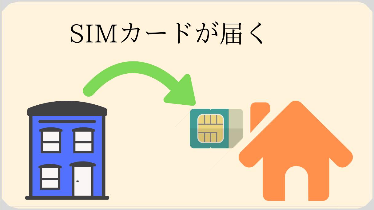 SIMカードが家に届く