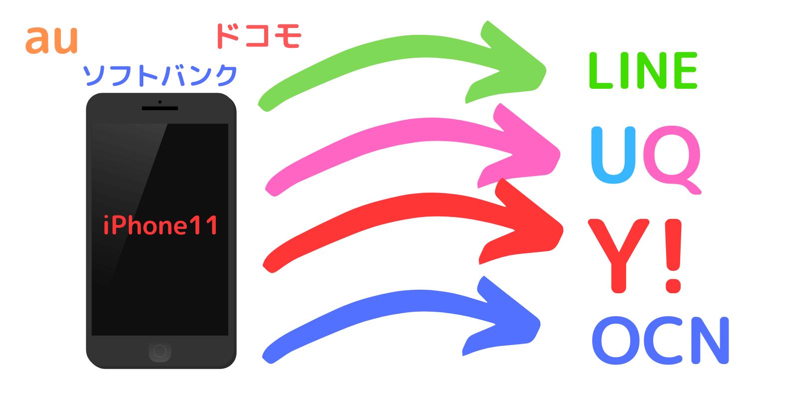 iphone11から格安SIMに乗り換える手順