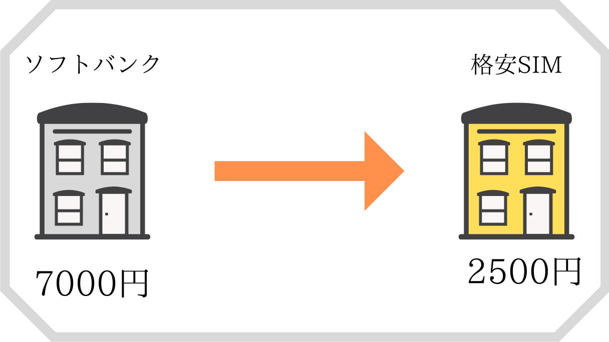 Softbankから乗り換えた際の節約効果