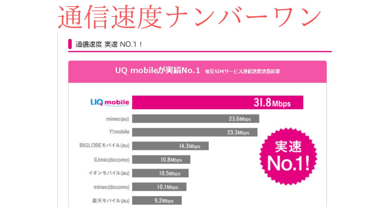 UQモバイルと格安SIMの通信速度の比較表