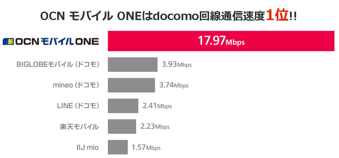 OCNモバイルの通信速度はドコモ回線の中で一番速い