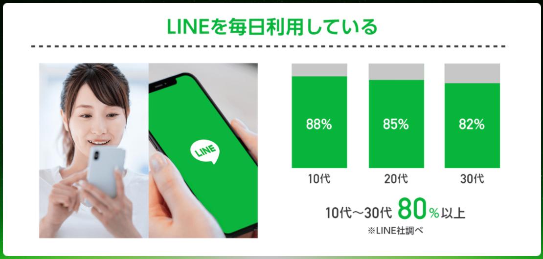 LINEを毎日りお湯している人の年齢層別割合